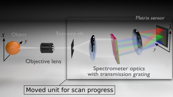 Aufbau Spektrometer, HSI